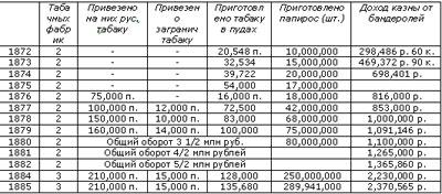 История Ростова. Табачное производство