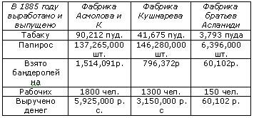 История Ростова. Табачные фабрики