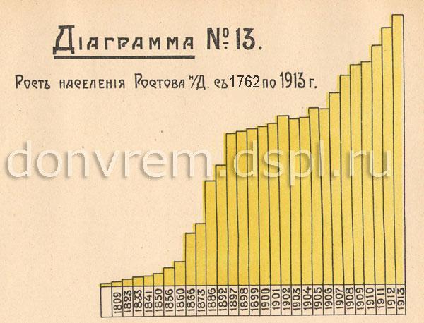 Население Ростова-на-Дону